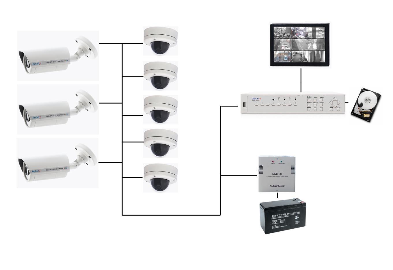 Типовые решения аналогово видеонаблюдения